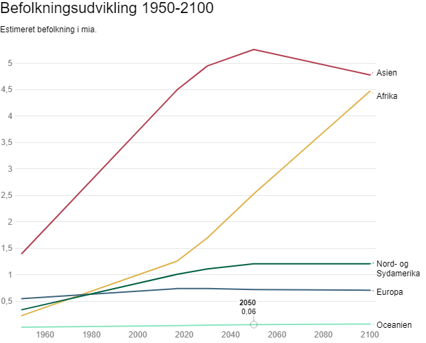 Hvor mange mennesker bor der i verden